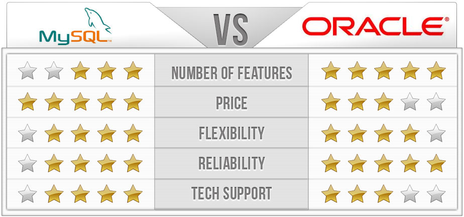 MySQL Or Oracle ?? Which is the best?
