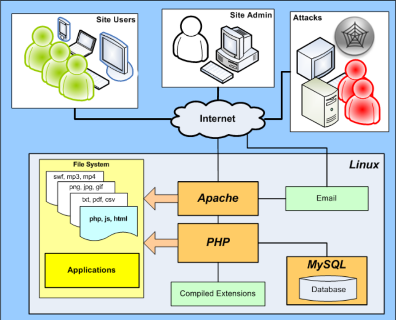Apache Web Server and its overall working in detail
