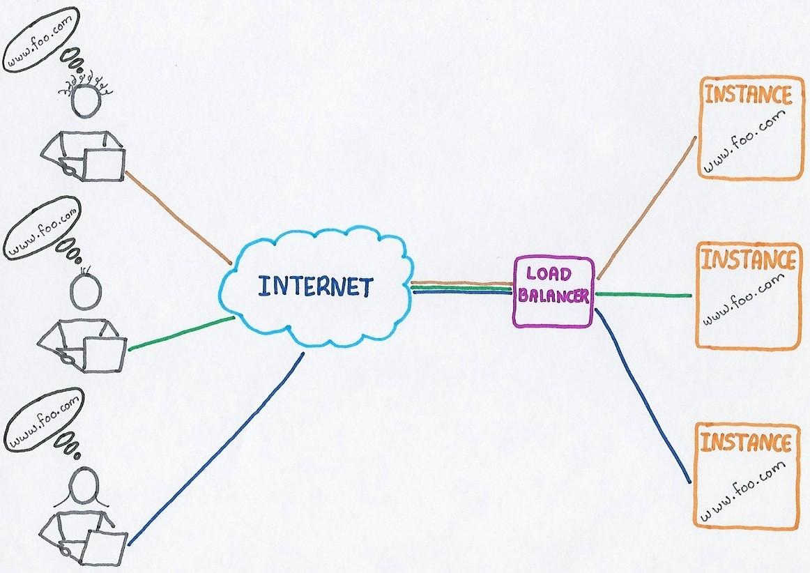 load balancing algorithm