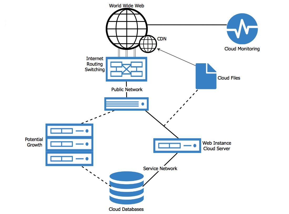 manage server performance