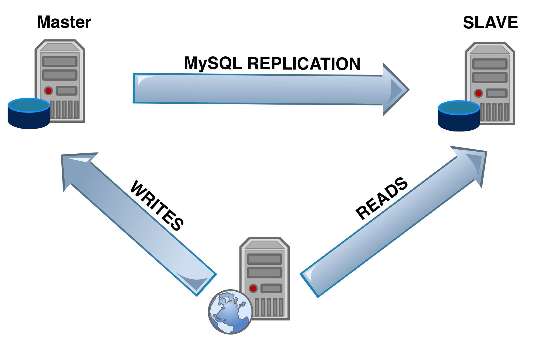 Read Write Mysql Server