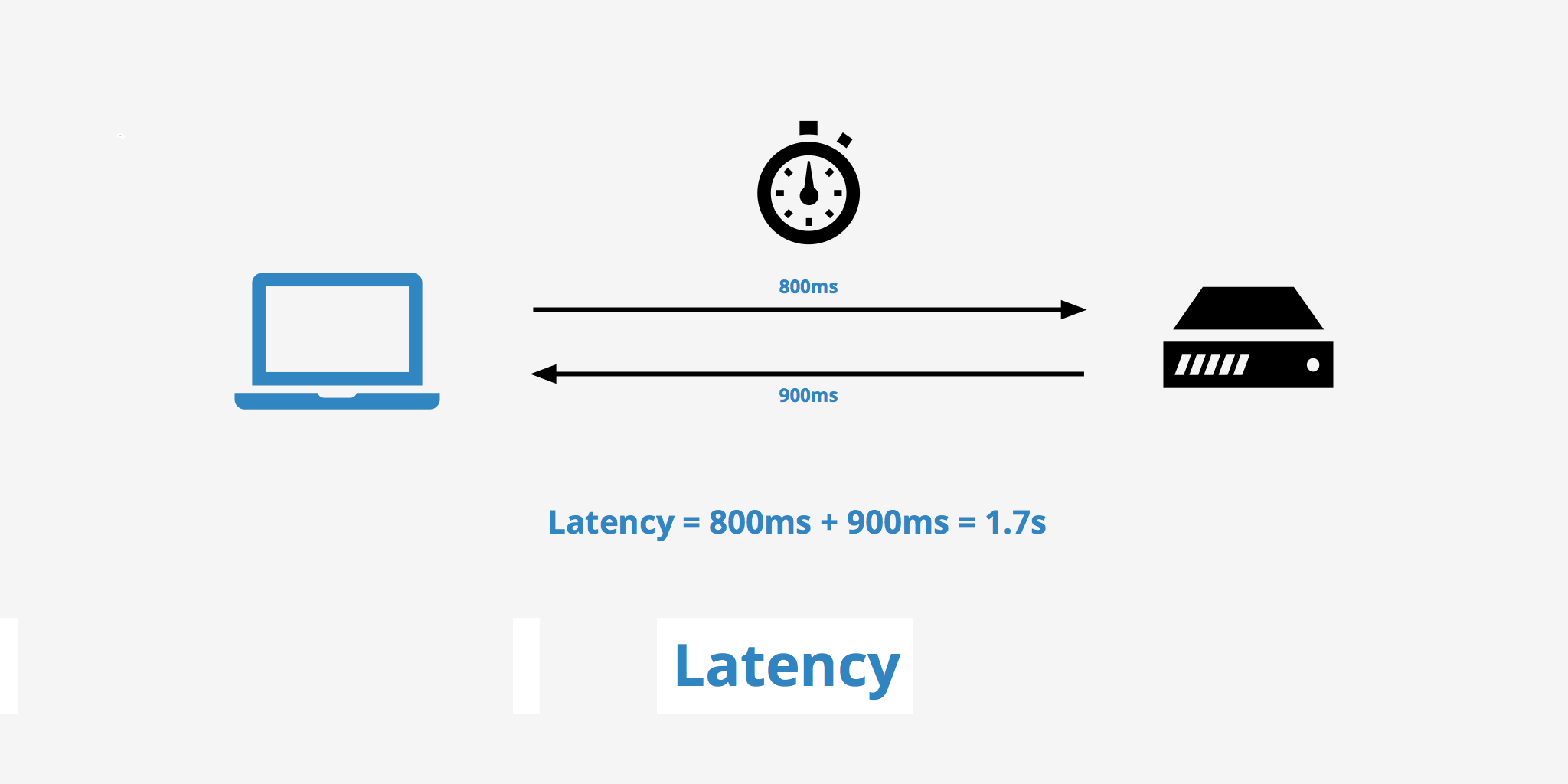 what is server latency