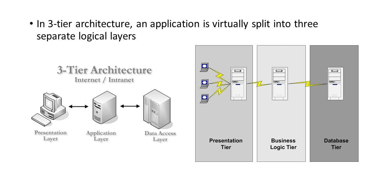 3-tier client-server architecture