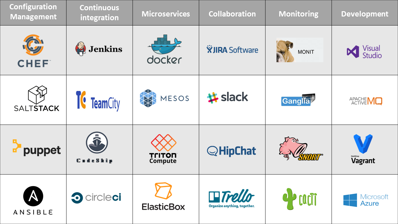 tools for infrastructure automation