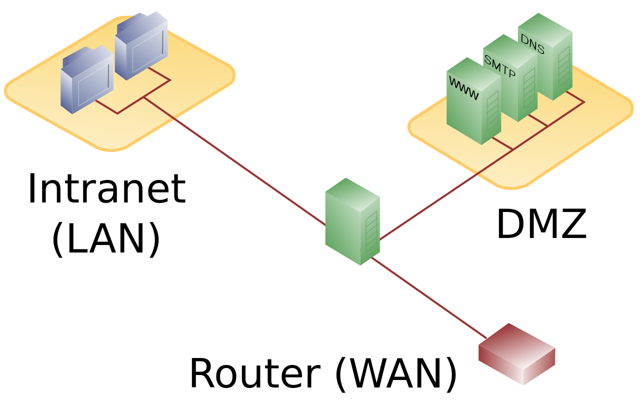 what-is-dmz-network-architecture
