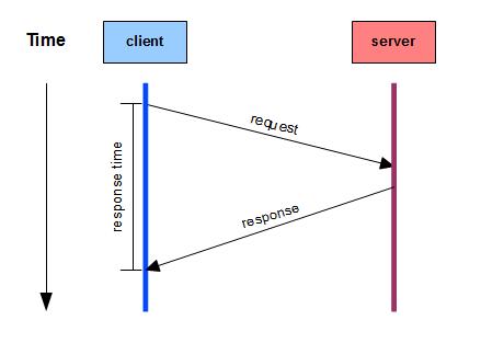 improve-server-response-time