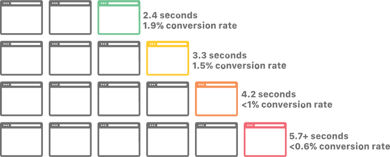 how-does-website-speed-affect-conversion-rates
