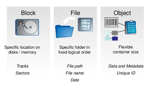 different-types-of-storage