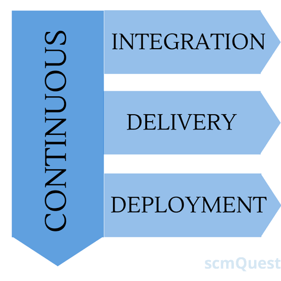 what-is-continuous-integration-continuous-deployment