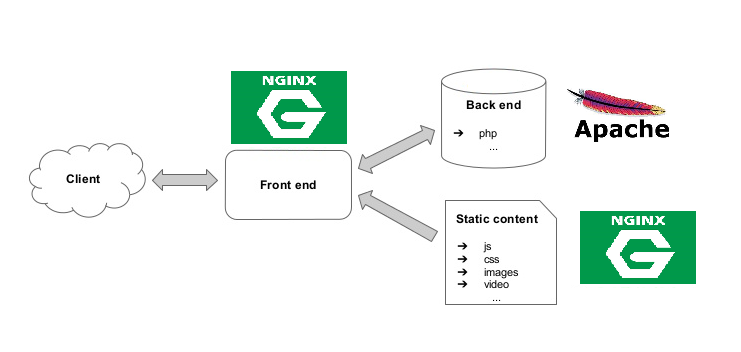 what-is-nginx-server-how-is-it-different-from-apache-server